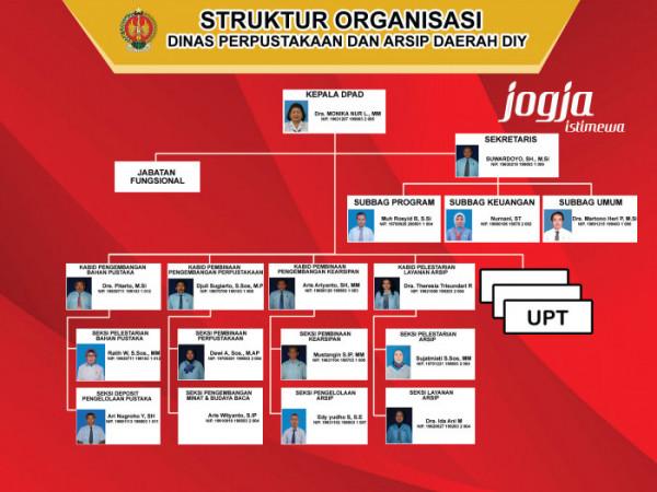 Struktur Organisasi BPAD DIY